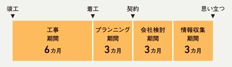 chumon_keiyaku_sub05
